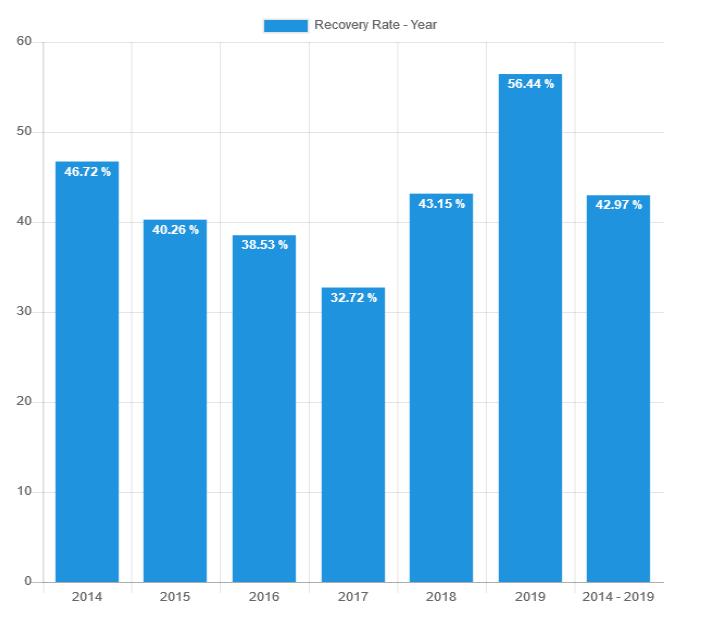 Recovery rate - Bondora December 2019