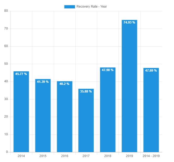 Recovery rate Yearly - July 2019