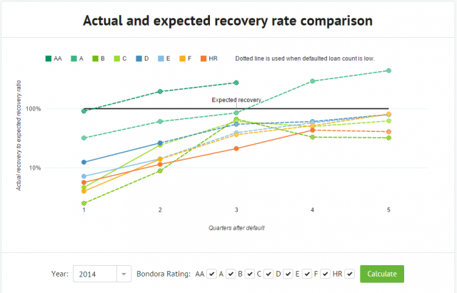 Recovery rate at Bondora