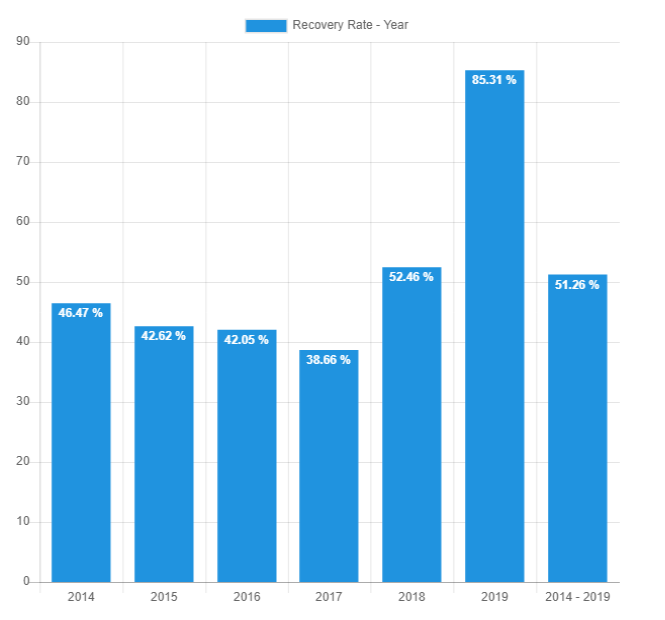 Recovery rate by year - March 2019