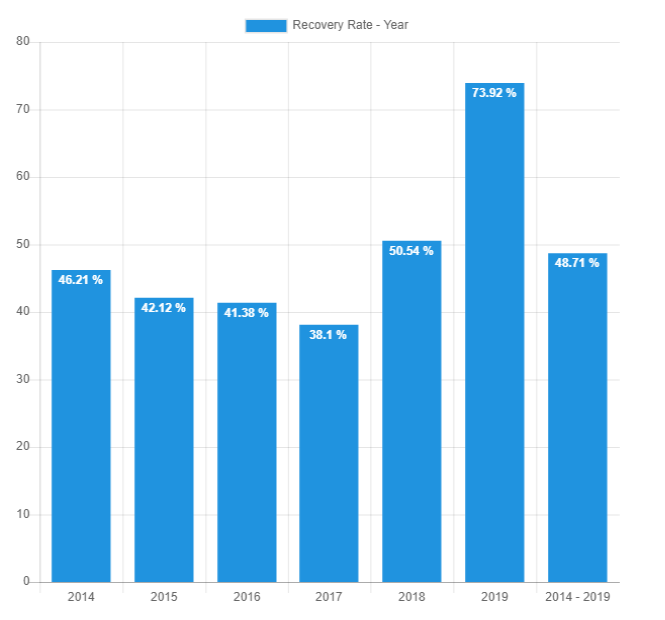 Recovery rate year - April 2019