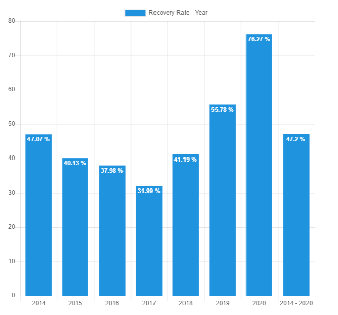 Recovery rate year Feb 2020 - Bondora