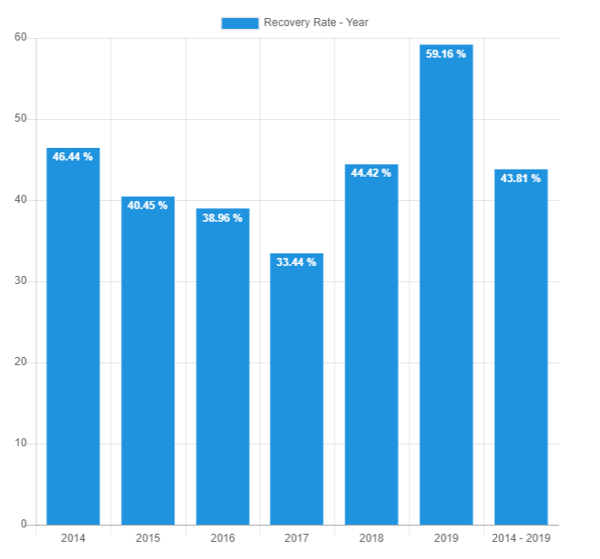 Recovery rate year - Nov 2019 - Bondora