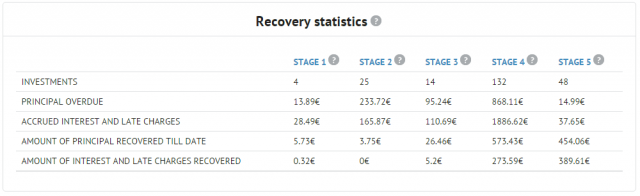 Recovery statistics table shows actual recovery for all stages