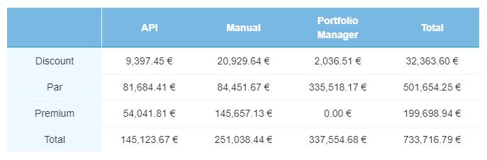 SM current loans - Nov 2019