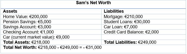 Sam's Net Worth