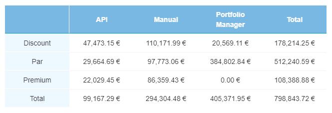 Sec Market current loans - April 2020