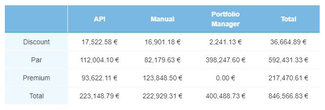 Sec Market current loans Jan 2020 - Bondora