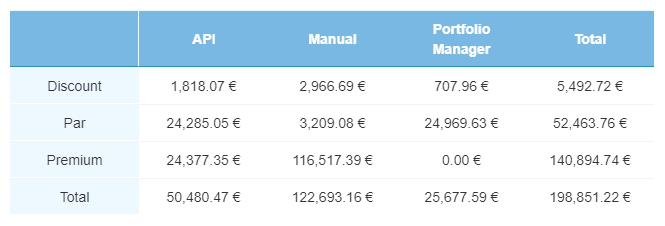 Current loan transactions – April 2021