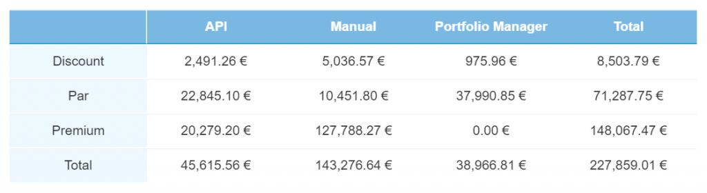 Current loans – December 2020