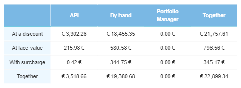 It had a massive 74.2% increase from €2,019 to €3,517.