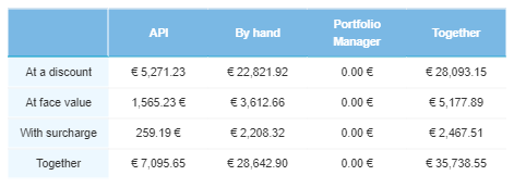 The total monetary value of overdue loans is now €35,738.55.