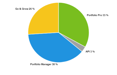 September Portfolio Manager takes an even bigger share of investments