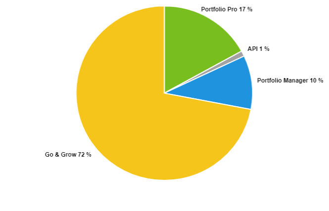 Share by product - Nov 2019