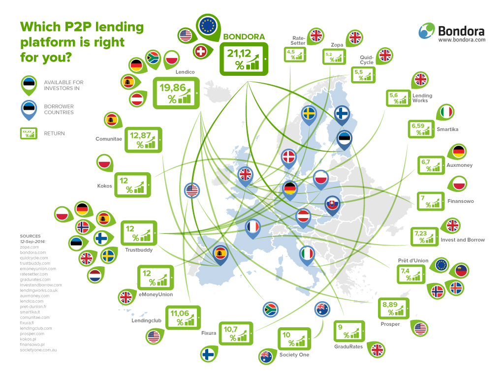 Snapshot of main 20 P2P lending platforms in EU and US