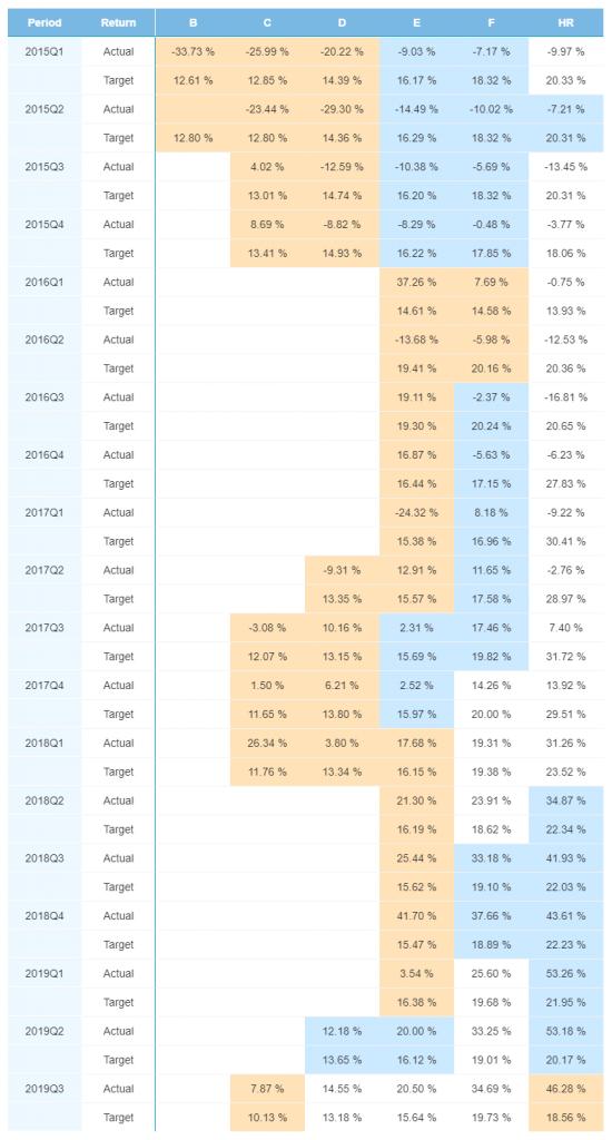 Spain portfolio performance - December 2019