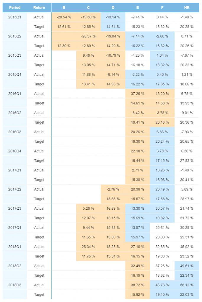 Spain portfolio performance - January 2019