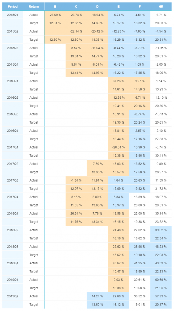 Spain portfolio performance - Sep 2019