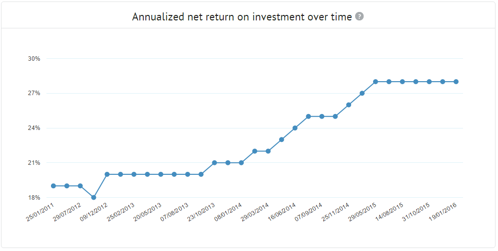 Statistics Annualized net return graph