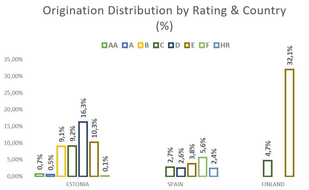 Total Bondora origination by rating and country March 2020
