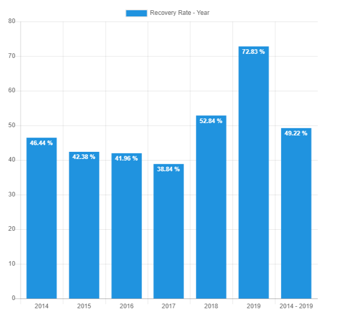 Year recovery rate - March 2019