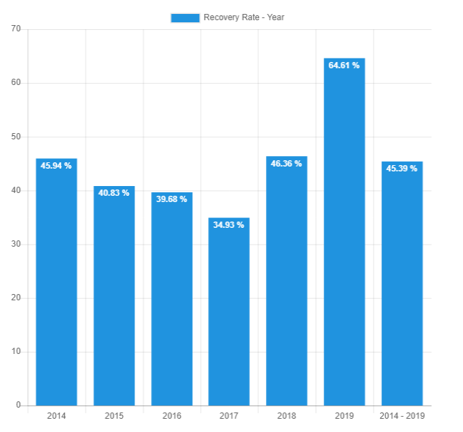 Yearly recovery rate - Sep 2019