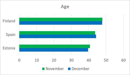 average-age-december