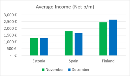 average-income-december