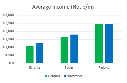 average income november 2017