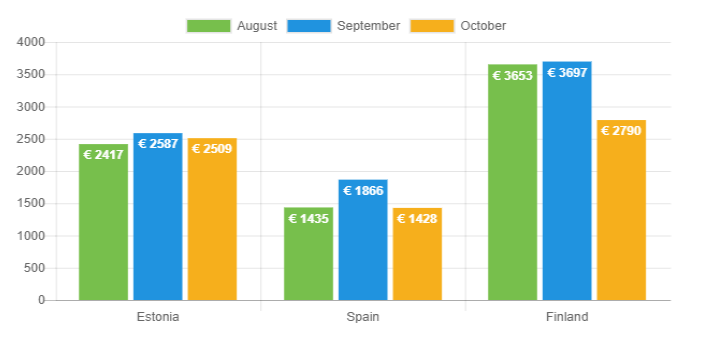 average loan amount graph - October 2018