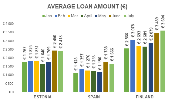 average loan amount