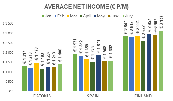 average net income