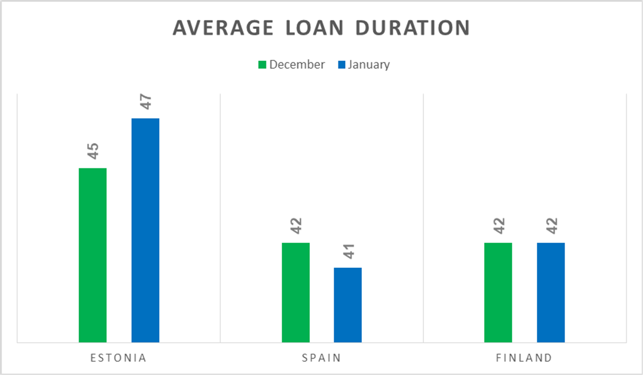 avg-loan-duration-january-2018