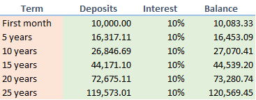 Example of compounding interest