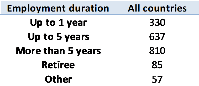employment-duration-january-2018