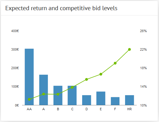 Expected return and competitive bid levels