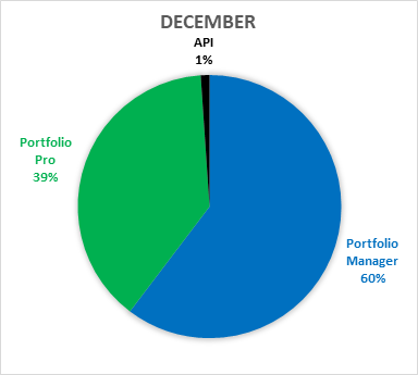 funding-by-product-december-2017