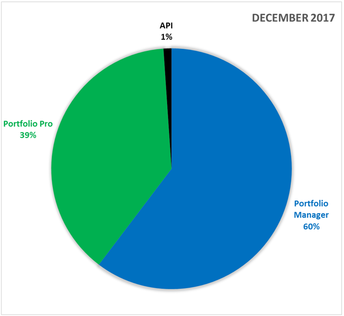 funding-in-december-2017