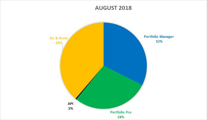 funding-stats-august-2018-en