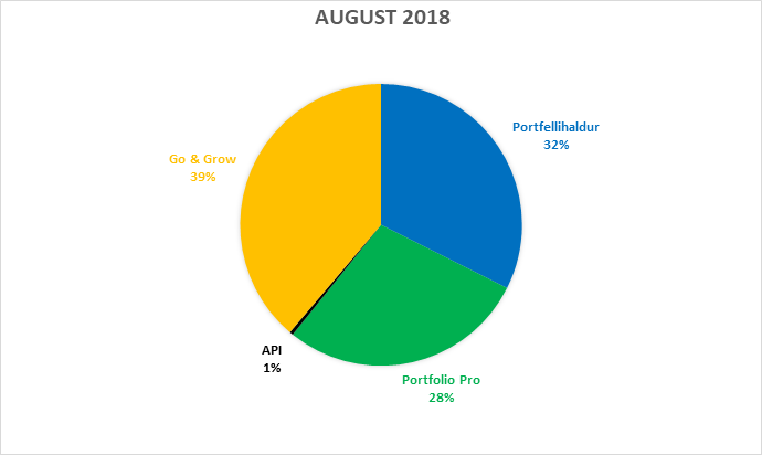 funding-stats-august-2018-et
