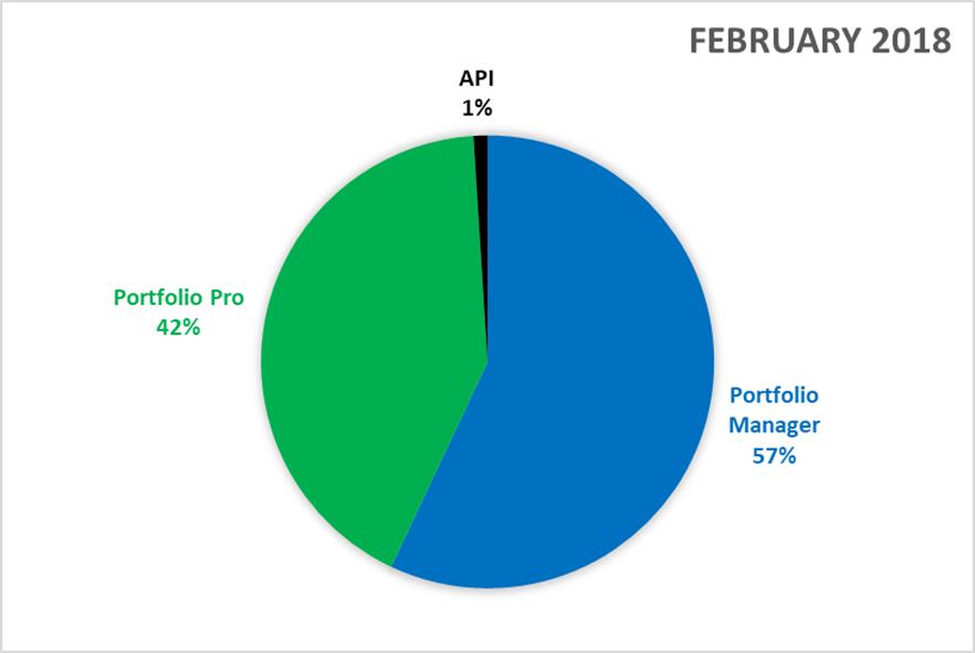 funding-stats-feb-2018