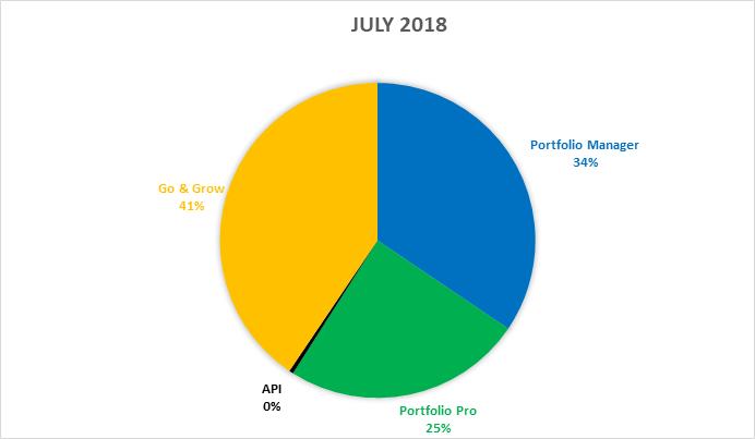 funding-stats-july-2018-en