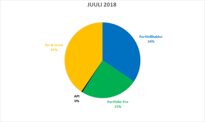 funding-stats-july-2018-et