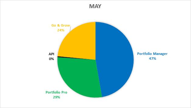 funding-stats-previous-may-2018-en