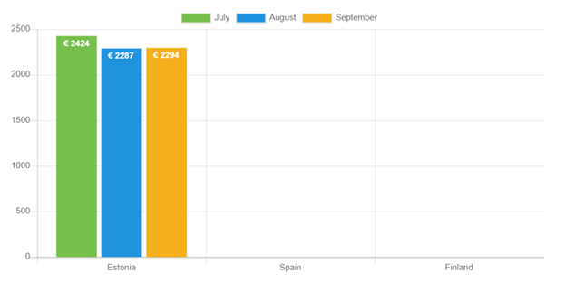 Average loan amounts for September compared to previous months