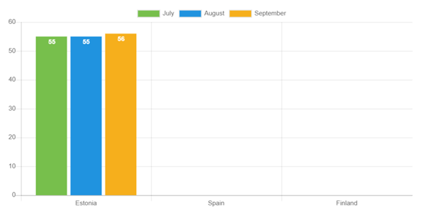 Average loan duration for September compared to previous months