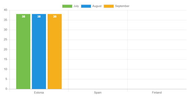 The average age of the Estonian borrower in September