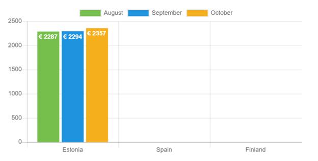 Durchschnittlicher Kreditbetrag: Oktober