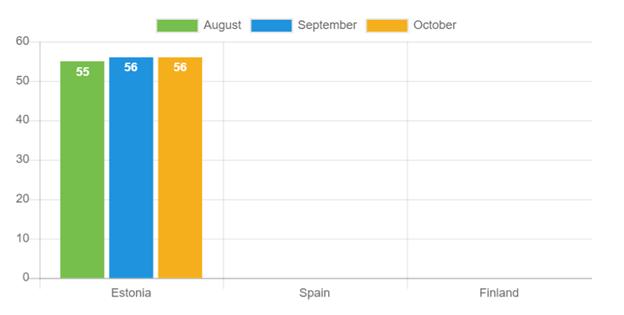 Durchschnittliche Kreditlaufzeit: Oktober