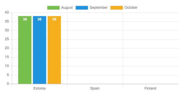 Durchschnittsalter: Oktober